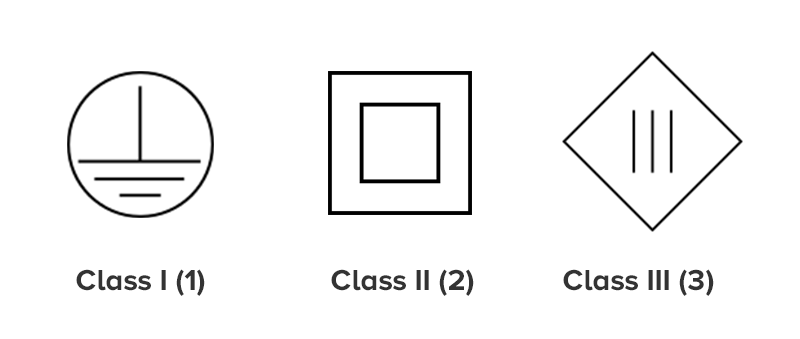 What are the Different Class Types for Appliances: Class I Appliances, Class  II Appliances, Class III Appliances